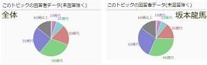 坂本龍馬の人気投票データ