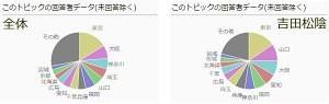 吉田松陰の人気投票データ